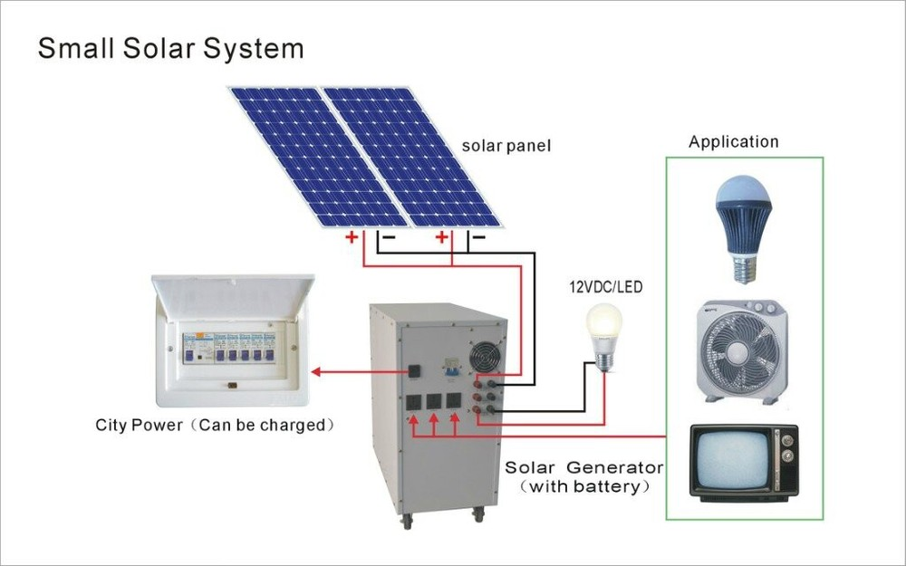 100-watt-portable-solar-system-for-home